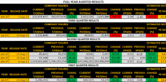 Third Quarter Earnings