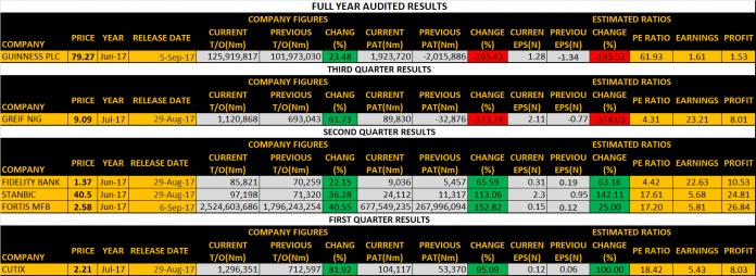 Third Quarter Earnings