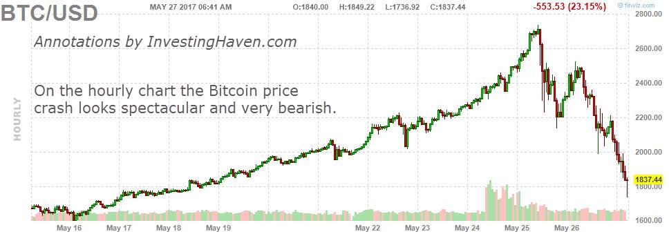 Litecoin Börse